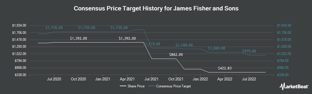 Price Target History for James Fisher & Sons (LON:FSJ)