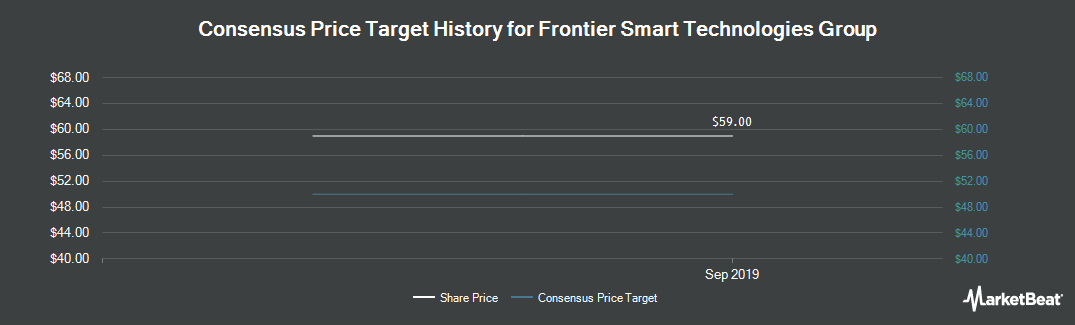 Price Target History for Frontier Smart Technologies Group (LON:FST)
