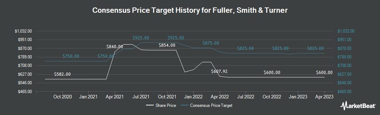 Price Target History for Fuller, Smith & Turner (LON:FSTA)