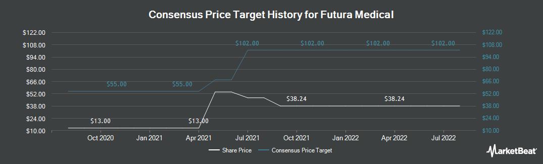 Price Target History for Futura Medical (LON:FUM)
