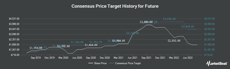 Price Target History for Future plc (LON:FUTR)