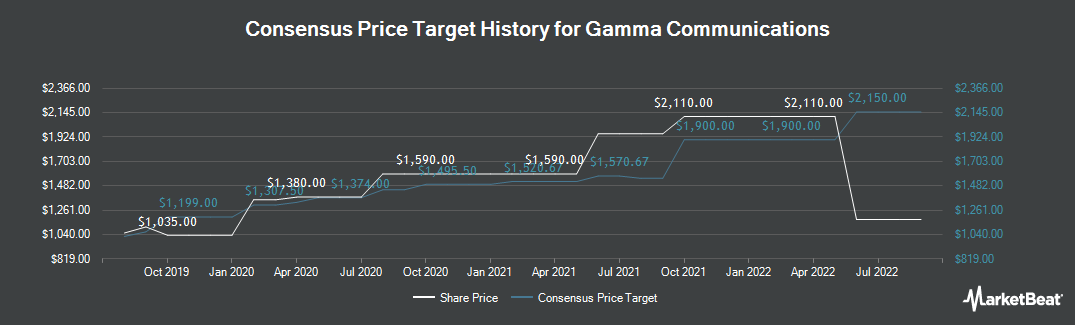 Price Target History for Gamma Communications (LON:GAMA)