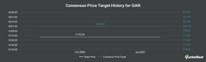 Price Target History for GAN (LON:GAN)
