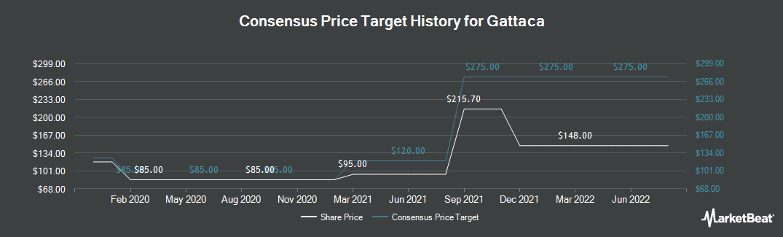 Price Target History for Gattaca (LON:GATC)
