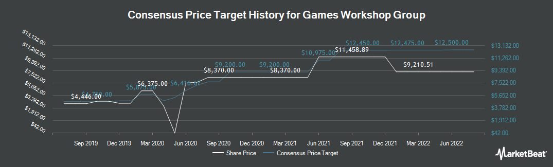 Price Target History for Games Workshop (LON:GAW)