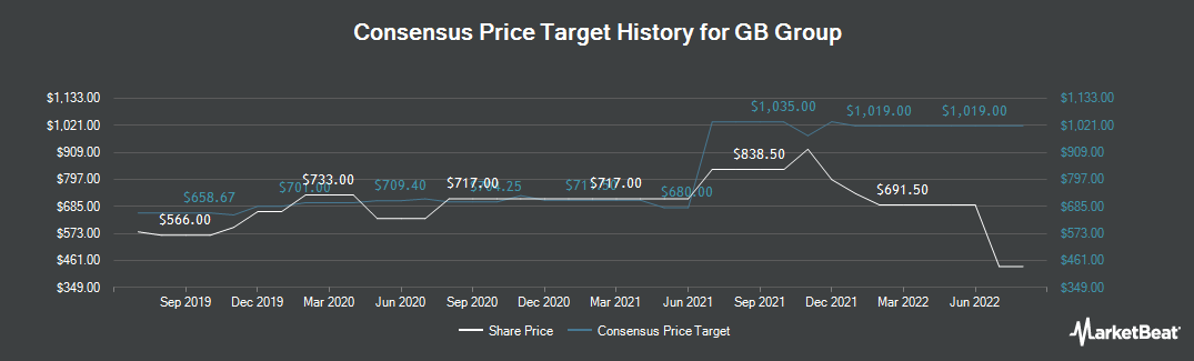 Price Target History for GB Group plc (LON:GBG)