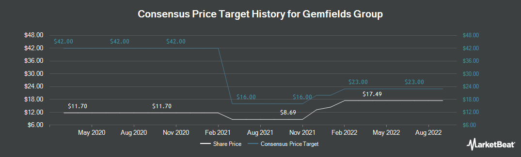 Price Target History for Gemfields PLC (LON:GEM)