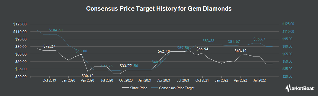 Price Target History for Gem Diamonds (LON:GEMD)