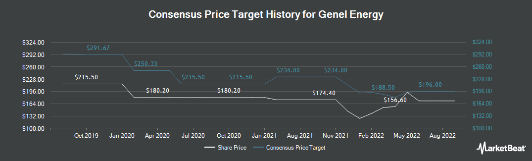 Price Target History for Genel Energy (LON:GENL)
