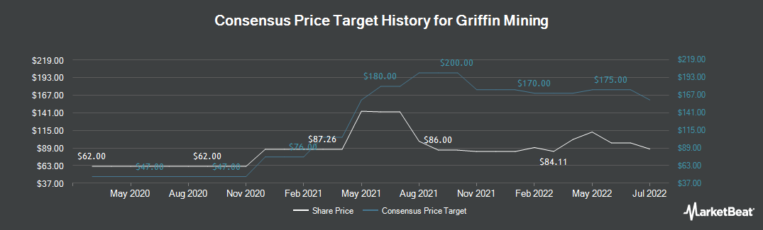 Price Target History for Griffin Mining (LON:GFM)