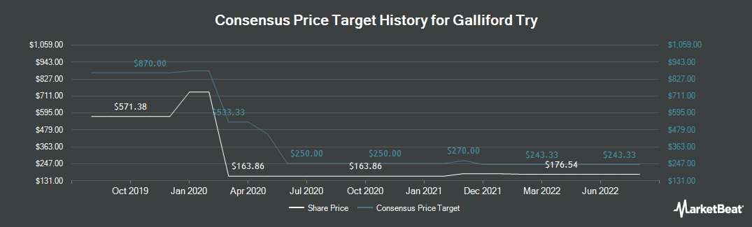 Price Target History for Galliford Try (LON:GFRD)