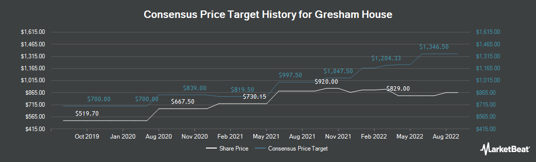 Price Target History for Gresham House (LON:GHE)