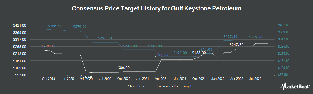 Price Target History for Gulf Keystone Petroleum Limited (LON:GKP)