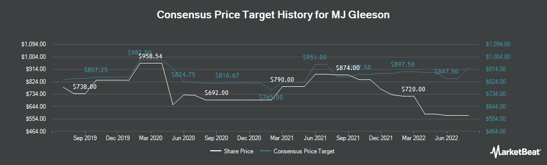 Price Target History for Mj Gleeson (LON:GLE)
