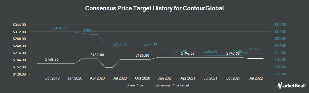 Price Target History for ContourGlobal (LON:GLO)
