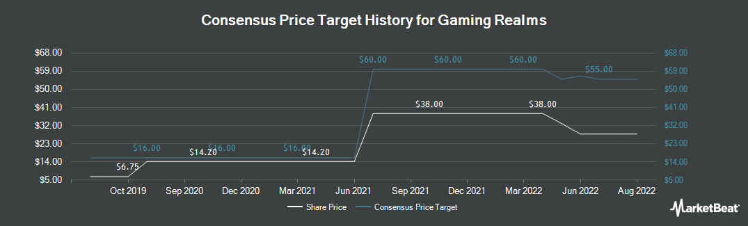 Price Target History for Gaming Realms (LON:GMR)
