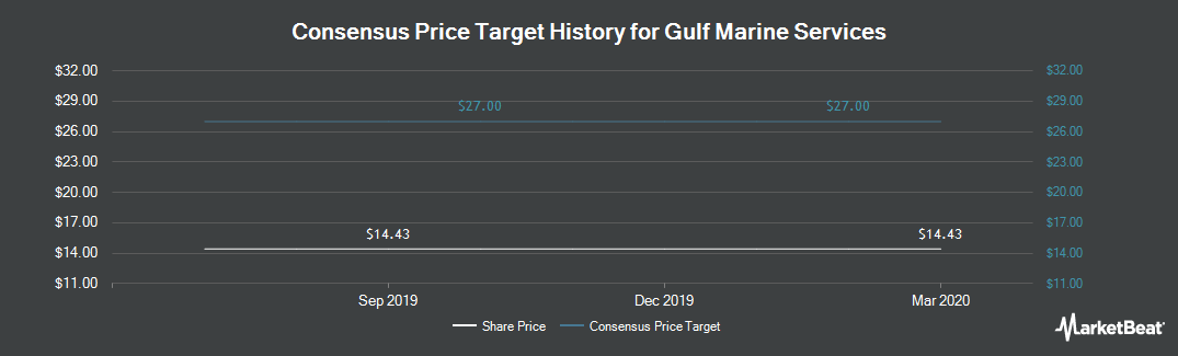 Price Target History for Gulf Marine Services PLC (LON:GMS)