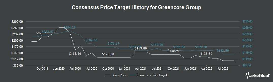 Price Target History for Greencore Group (LON:GNC)