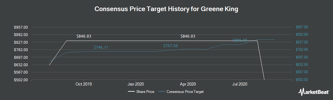 Price Target History for Greene King (LON:GNK)