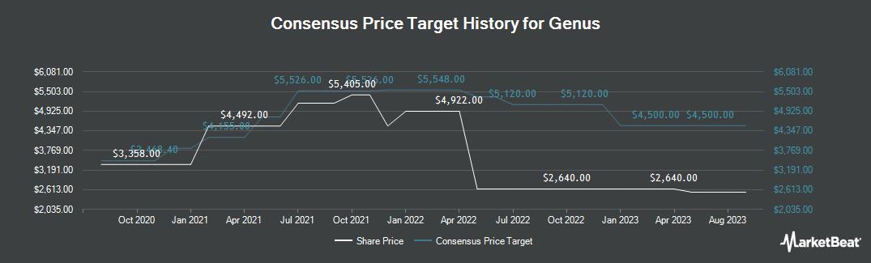 Price Target History for Genus plc (LON:GNS)