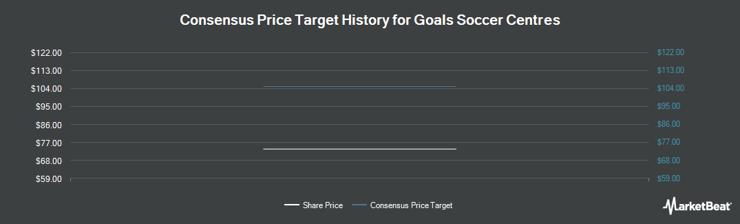 Price Target History for Goals Soccer Centres (LON:GOAL)