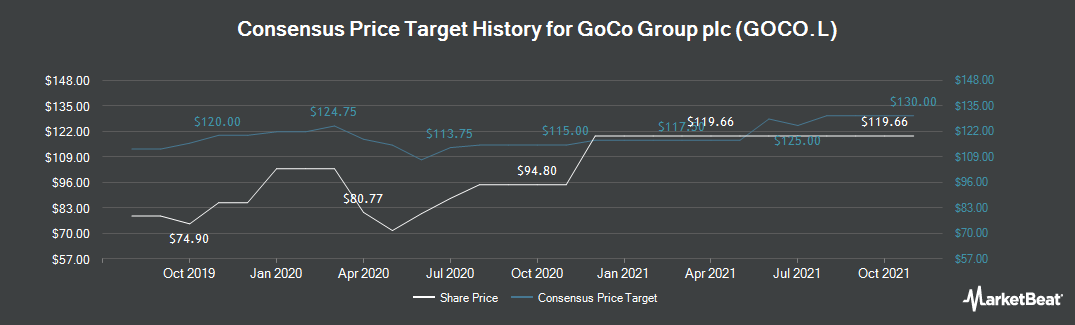 Price Target History for Gocompare.Com Group (LON:GOCO)