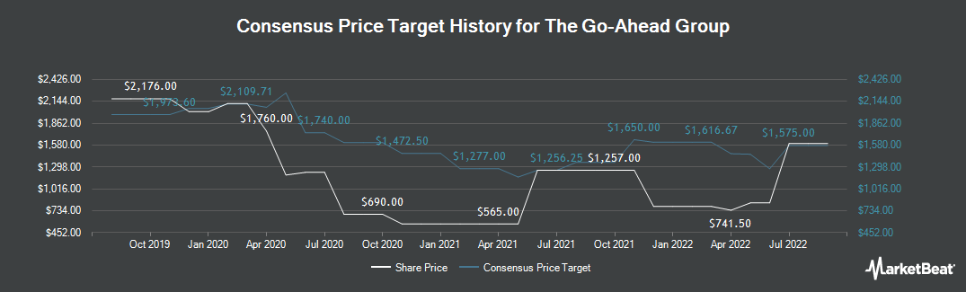 Price Target History for Go-Ahead Group (LON:GOG)