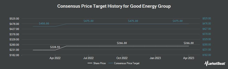 Price Target History for Good Energy Group Plc (LON:GOOD)