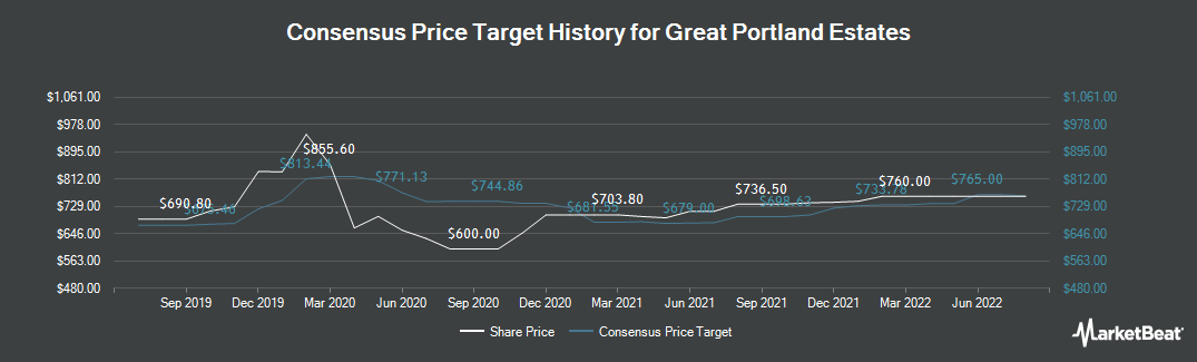 Price Target History for Great Portland Estates (LON:GPOR)