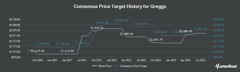 Price Target History for Greggs (LON:GRG)