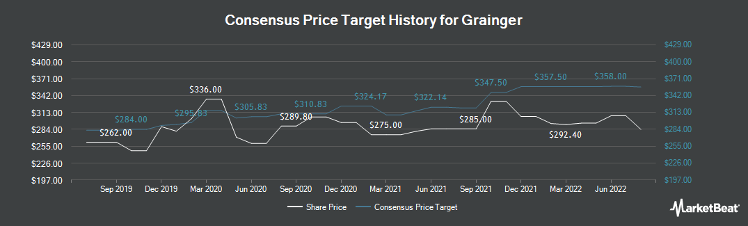 Price Target History for Grainger (LON:GRI)