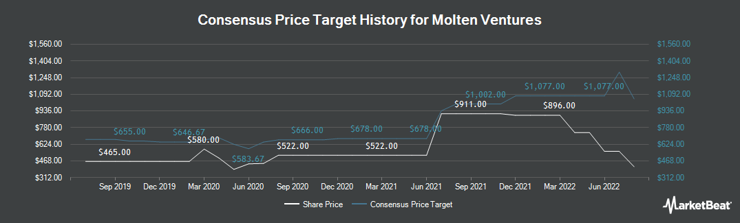 Price Target History for Draper Esprit (LON:GROW)