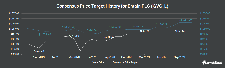 Price Target History for GVC (LON:GVC)