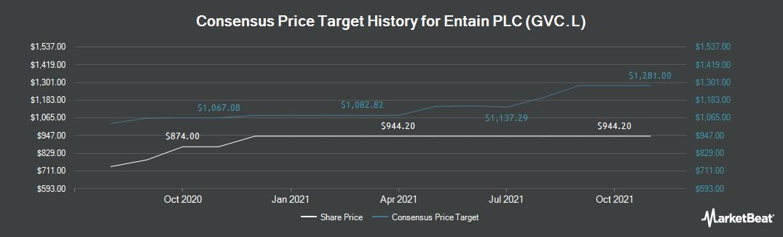 Price Target History for GVC Holdings PLC (LON:GVC)