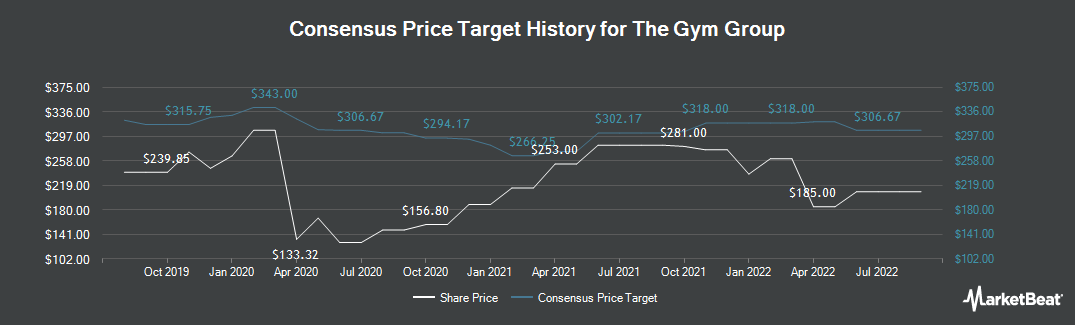 Price Target History for GYM Group PLC (LON:GYM)