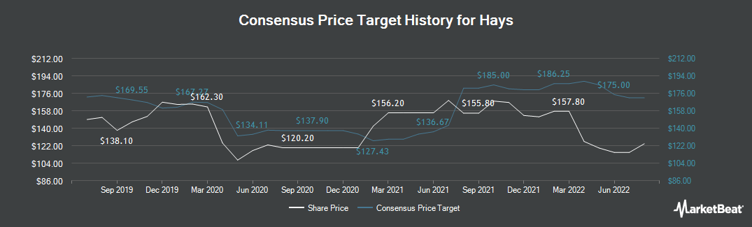 Price Target History for Hays (LON:HAS)
