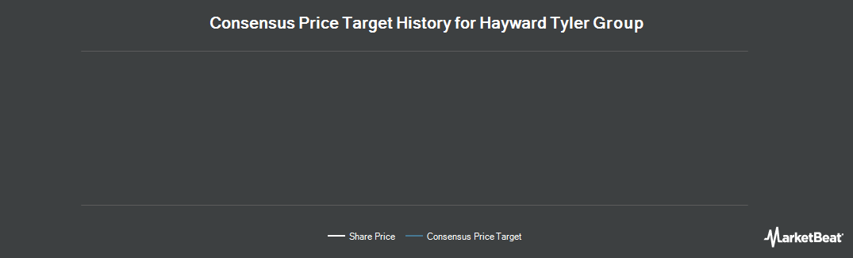 Price Target History for Hayward Tyler Group (LON:HAYT)