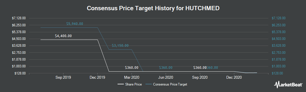 Price Target History for Hutchison China MediTech Limited (LON:HCM)