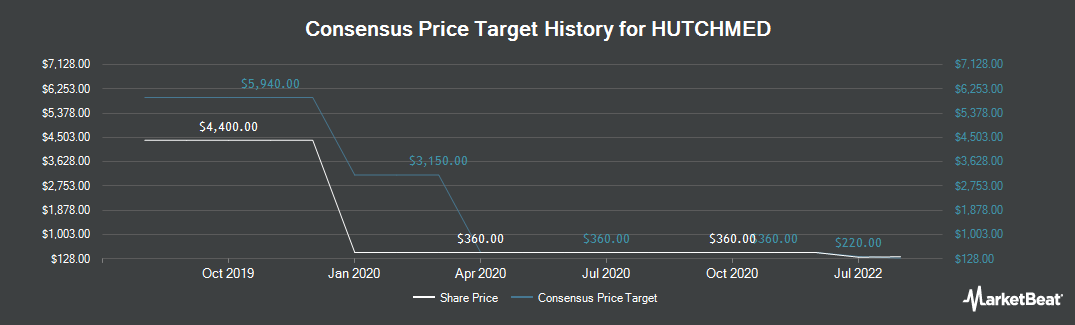 Price Target History for Hutchison China MediTech (LON:HCM)
