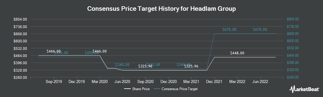 Price Target History for Headlam Group plc (LON:HEAD)