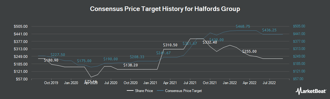 Price Target History for Halfords Group (LON:HFD)