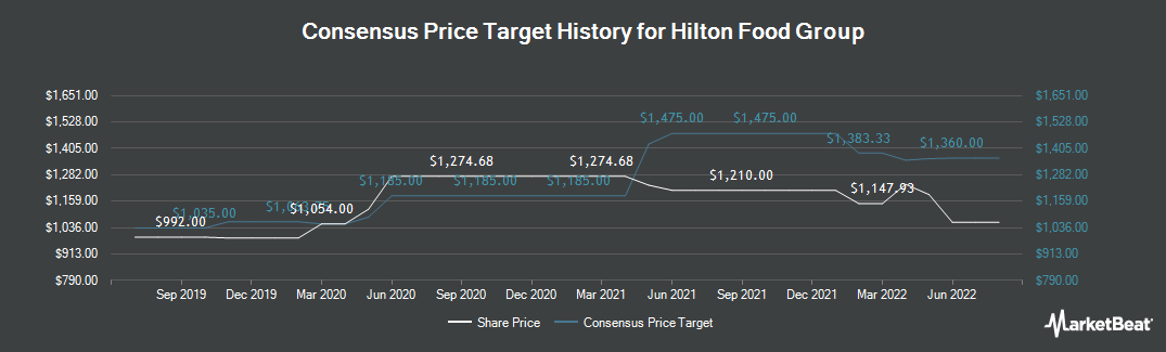 Price Target History for Hilton Food Group (LON:HFG)