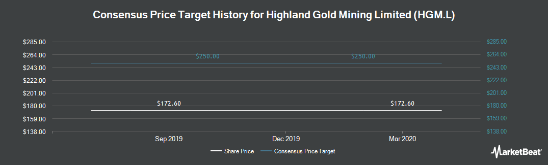 Price Target History for Highland Gold Mining (LON:HGM)