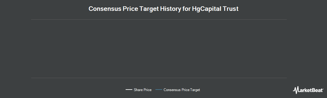 Price Target History for HgCapital Trust plc (LON:HGT)
