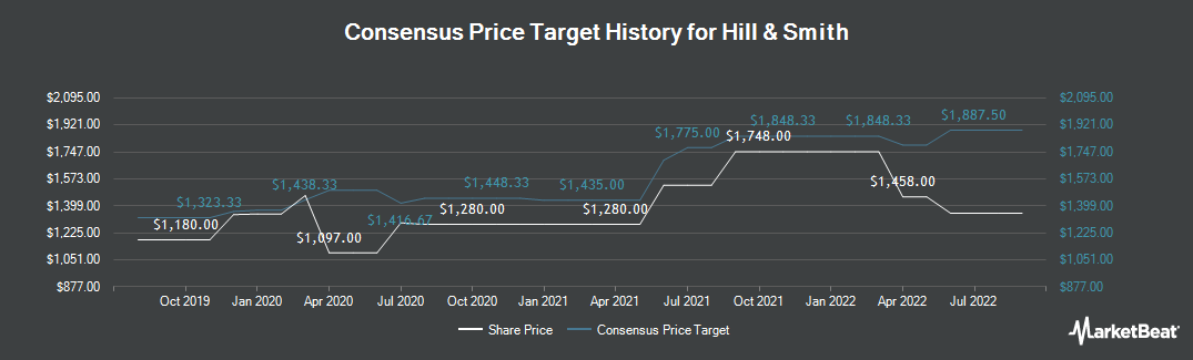 Price Target History for Hill & Smith (LON:HILS)