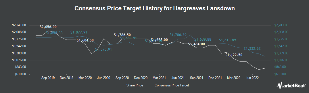 Price Target History for Hargreaves Lansdown (LON:HL)