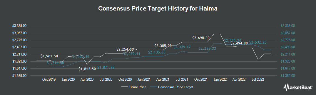 Price Target History for Halma (LON:HLMA)