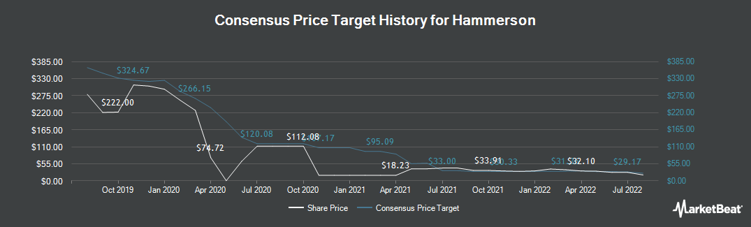 Price Target History for Hammerson (LON:HMSO)