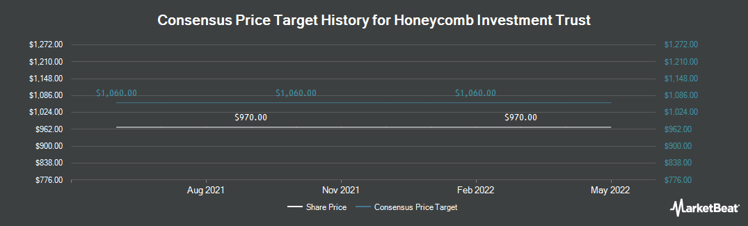 Price Target History for Honeycomb Investment Trust (LON:HONY)