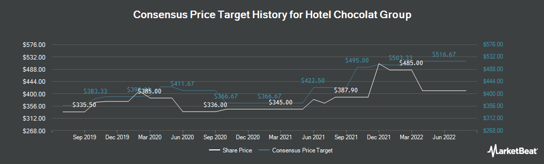 Price Target History for Hotel Chocolat Group (LON:HOTC)